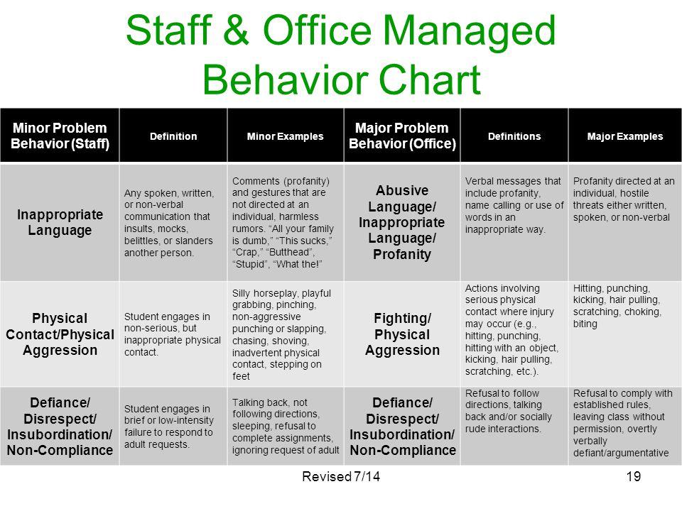 Staff & Office Managed Behavior Chart Minor Problem Behavior (Staff) DefinitionMinor Examples Major Problem Behavior (Office) DefinitionsMajor Example