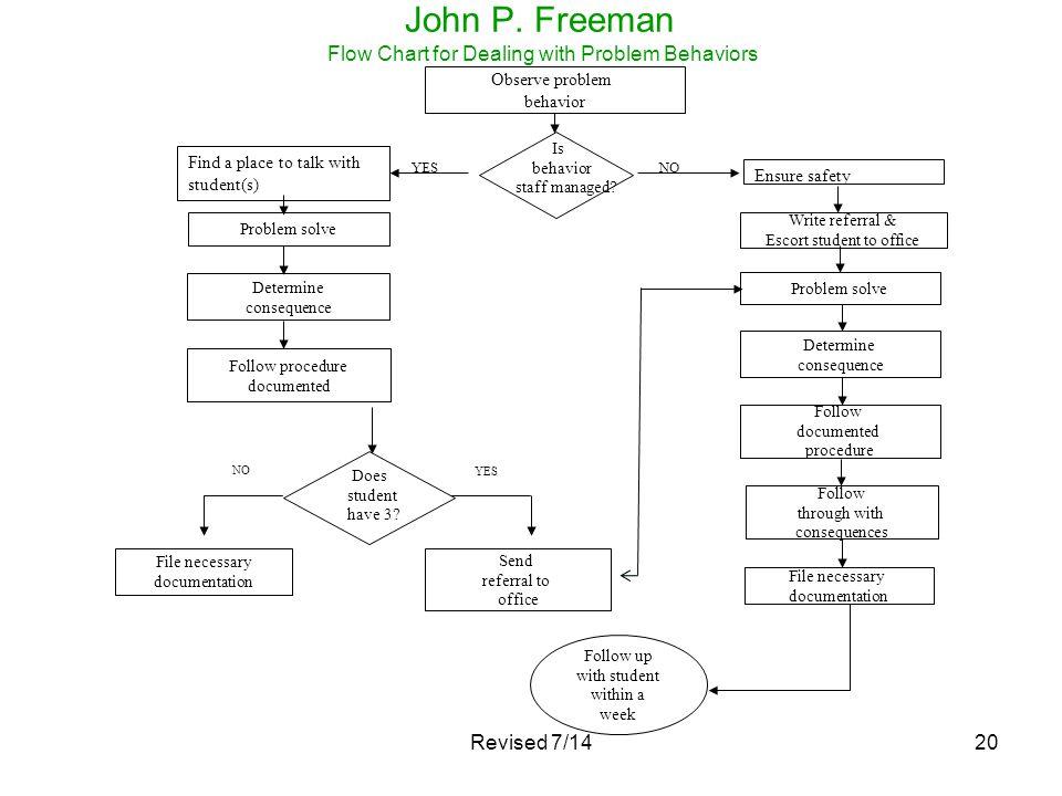 20 John P. Freeman Flow Chart for Dealing with Problem Behaviors Observe problem behavior Problem solve Determine consequence Follow procedure documen