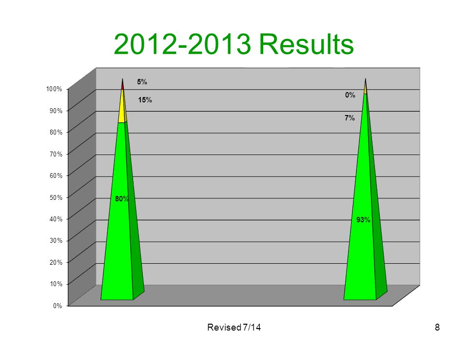 2012-2013 Results Revised 7/148