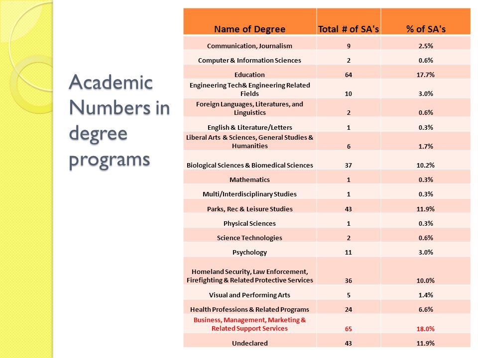 Academic Numbers in degree programs Name of DegreeTotal # of SA s% of SA s Communication, Journalism92.5% Computer & Information Sciences20.6% Education6417.7% Engineering Tech& Engineering Related Fields103.0% Foreign Languages, Literatures, and Linguistics20.6% English & Literature/Letters10.3% Liberal Arts & Sciences, General Studies & Humanities61.7% Biological Sciences & Biomedical Sciences3710.2% Mathematics10.3% Multi/Interdisciplinary Studies10.3% Parks, Rec & Leisure Studies4311.9% Physical Sciences10.3% Science Technologies20.6% Psychology113.0% Homeland Security, Law Enforcement, Firefighting & Related Protective Services3610.0% Visual and Performing Arts51.4% Health Professions & Related Programs246.6% Business, Management, Marketing & Related Support Services6518.0% Undeclared4311.9%