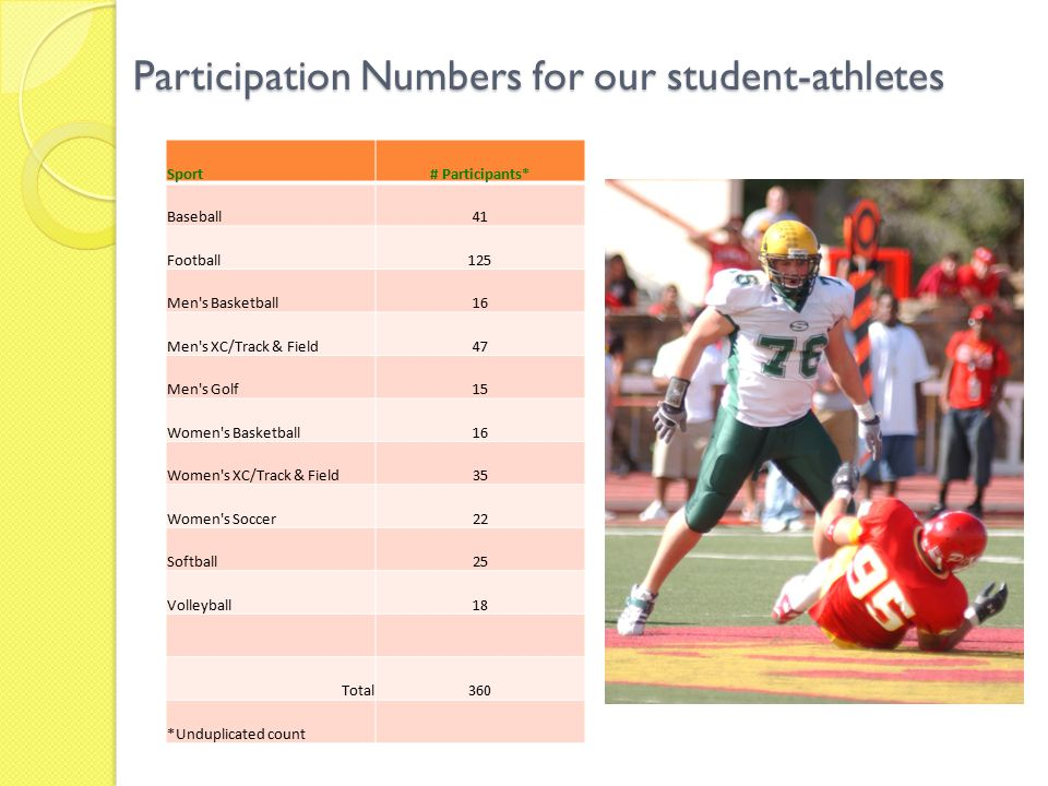 Participation Numbers for our student-athletes Sport# Participants* Baseball41 Football125 Men s Basketball16 Men s XC/Track & Field47 Men s Golf15 Women s Basketball16 Women s XC/Track & Field35 Women s Soccer22 Softball25 Volleyball18 Total360 *Unduplicated count