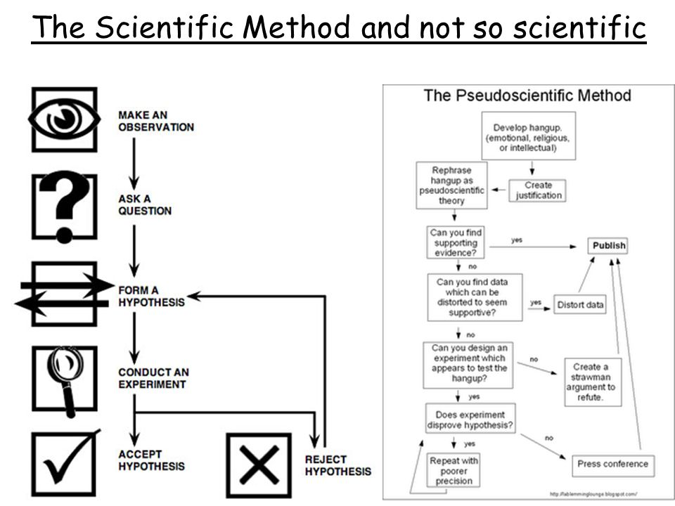 The Scientific Method and not so scientific
