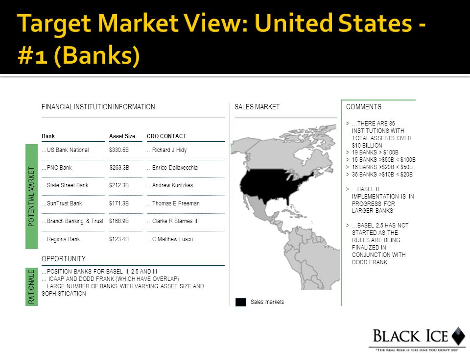 SALES MARKETFINANCIAL INSTITUTION INFORMATION BankAsset Size CRO CONTACT …US Bank National$330.5B…Richard J Hidy POTENTIAL MARKET RATIONALE Sales markets OPPORTUNITY >…THERE ARE 86 INSTITUTIONS WITH TOTAL ASSESTS OVER $10 BILLION >19 BANKS > $100B >15 BANKS >$50B < $100B >16 BANKS >$20B < $50B >36 BANKS >$10B < $20B >…BASEL II IMPLEMENTATION IS IN PROGRESS FOR LARGER BANKS >…BASEL 2.5 HAS NOT STARTED AS THE RULES ARE BEING FINALIZED IN CONJUNCTION WITH DODD FRANK COMMENTS …PNC Bank$263.3B…Enrico Dallavecchia …State Street Bank$212.3B…Andrew Kuritzkes …SunTrust Bank$171.3B…Thomas E Freeman …Branch Banking & Trust$168.9B…Clarke R Starnes III …Regions Bank$123.4B…C Matthew Lusco …POSITION BANKS FOR BASEL II, 2.5 AND III … ICAAP AND DODD FRANK (WHICH HAVE OVERLAP) …LARGE NUMBER OF BANKS WITH VARYING ASSET SIZE AND SOPHISTICATION