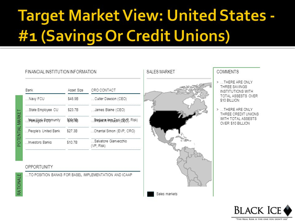 SALES MARKETFINANCIAL INSTITUTION INFORMATION BankAsset Size CRO CONTACT …Navy FCU$46.9B…Cutler Dawson (CEO) POTENTIAL MARKET RATIONALE Sales markets OPPORTUNITY >…THERE ARE ONLY THREE SAVINGS INSTITUTIONS WITH TOTAL ASSESTS OVER $10 BILLION >…THERE ARE ONLY THREE CREDIT UNIONS WITH TOTAL ASSESTS OVER $10 BILLION COMMENTS …State Employee CU$23.7B…James Blaine (CEO) …Pentagon FCU$15.1B…Frank R Pollack (CEO) …TO POSITION BANKS FOR BASEL IMPLEMENTATION AND ICAAP …New York Community$39.5B…Barbara Ann Tosi (EVP, Risk) …People's United Bank$27.3B…Chantal Simon (EVP, CRO) …Investors Banks$10.7B …Salvatore Gianvecchio (VP, Risk)