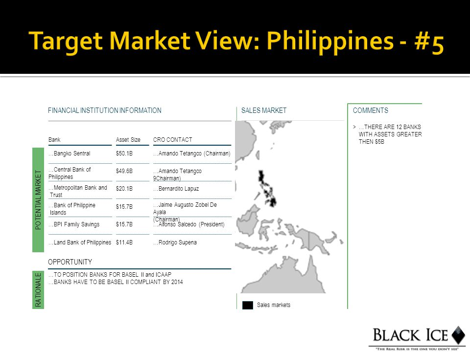 SALES MARKETFINANCIAL INSTITUTION INFORMATION BankAsset Size CRO CONTACT …Bangko Sentral$50.1B…Amando Tetangco (Chairman) POTENTIAL MARKET RATIONALE Sales markets OPPORTUNITY >…THERE ARE 12 BANKS WITH ASSETS GREATER THEN $5B COMMENTS …Central Bank of Philippines $49.6B…Amando Tetangco 9Chairman) …Metropolitan Bank and Trust $20.1B…Bernardito Lapuz …Bank of Philippine Islands $15.7B …Jaime Augusto Zobel De Ayala (Chairman) …BPI Family Savings$15.7B…Alfonso Salcedo (President) …Land Bank of Philippines$11.4B…Rodrigo Supena …TO POSITION BANKS FOR BASEL II and ICAAP …BANKS HAVE TO BE BASEL II COMPLIANT BY 2014