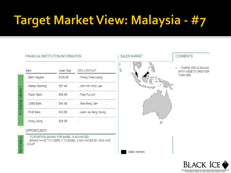 SALES MARKETFINANCIAL INSTITUTION INFORMATION BankAsset Size CRO CONTACT …Bank Negara$125.4B…Chung Chee Leong POTENTIAL MARKET RATIONALE Sales markets OPPORTUNITY >…THERE ARE 24 BANKS WITH ASSETS GREATER THEN $5B COMMENTS …Malayn Banking$97.4B…John Hin Hock Lee …Public Bank$59.9B…Then Fui Lim …CIMB Bank$54.9B…Wee Beng Gan …RHB Bank$33.8B…Justin Jia Seng Soong …Hong Leong$28.9B… …TO POSITION BANKS FOR BASEL II ADVANCED …BANKS HAVE TO COMPLY TO BASEL II ADVANCED BY 2014 AND ICAAP