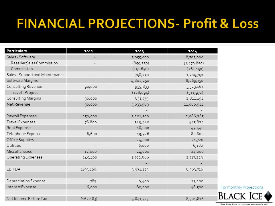 Particulars201220132014 Sales - Software - 5,055,000 8,705,000 Reseller Sales Commission - (859,350) (1,479,850) Commission - (151,650) (261,150) Sale
