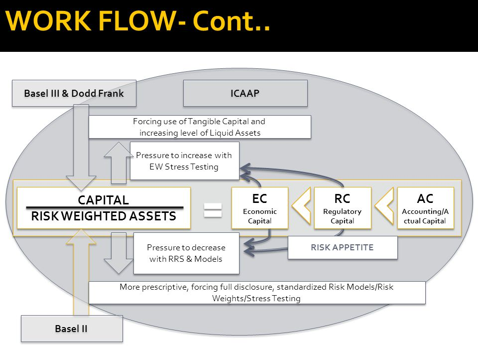 CAPITAL RISK WEIGHTED ASSETS CAPITAL RISK WEIGHTED ASSETS EC Economic Capital EC Economic Capital RC Regulatory Capital RC Regulatory Capital AC Accounting/A ctual Capital AC Accounting/A ctual Capital Pressure to increase with EW Stress Testing Basel III & Dodd Frank Pressure to decrease with RRS & Models Basel II Forcing use of Tangible Capital and increasing level of Liquid Assets Forcing use of Tangible Capital and increasing level of Liquid Assets More prescriptive, forcing full disclosure, standardized Risk Models/Risk Weights/Stress Testing ICAAP RISK APPETITE WORK FLOW- Cont..