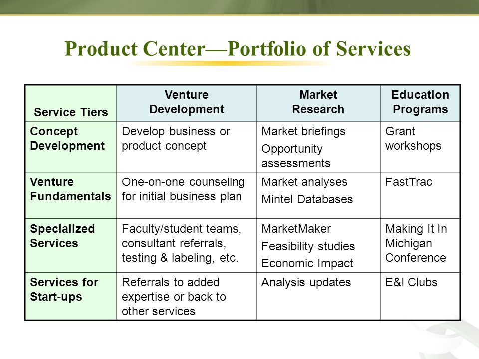 Product Center—Portfolio of Services Service Tiers Venture Development Market Research Education Programs Concept Development Develop business or product concept Market briefings Opportunity assessments Grant workshops Venture Fundamentals One-on-one counseling for initial business plan Market analyses Mintel Databases FastTrac Specialized Services Faculty/student teams, consultant referrals, testing & labeling, etc.