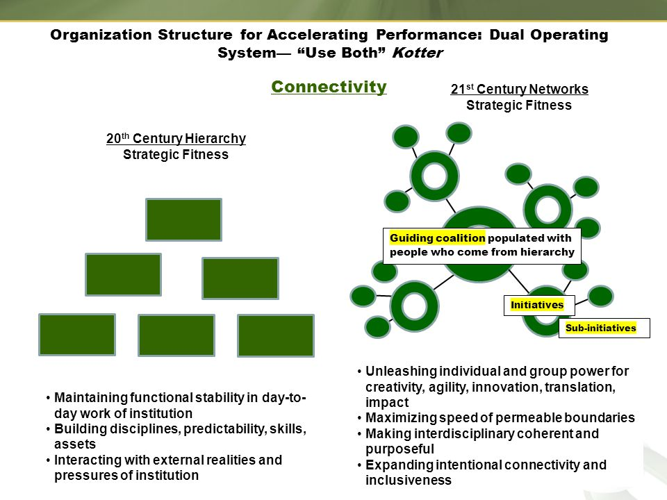 Organization Structure for Accelerating Performance: Dual Operating System— Use Both Kotter Connectivity Maintaining functional stability in day-to- day work of institution Building disciplines, predictability, skills, assets Interacting with external realities and pressures of institution Unleashing individual and group power for creativity, agility, innovation, translation, impact Maximizing speed of permeable boundaries Making interdisciplinary coherent and purposeful Expanding intentional connectivity and inclusiveness Sub-initiatives Guiding coalition populated with people who come from hierarchy Initiatives 20 th Century Hierarchy Strategic Fitness 21 st Century Networks Strategic Fitness