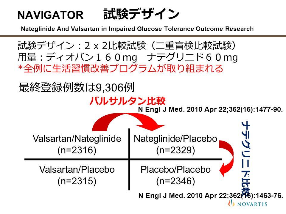 NAVIGATOR 試験デザイン Nateglinide And Valsartan in Impaired Glucose Tolerance Outcome Research 試験デザイン: 2 x 2 比較試験(二重盲検比較試験) 用量:ディオバン160 mg ナテグリニド60 mg * 全例に生活習慣改善プログラムが取り組まれる Valsartan/Nateglinide (n=2316) Nateglinide/Placebo (n=2329) Valsartan/Placebo (n=2315) Placebo/Placebo (n=2346) ナテグリニド比較 バルサルタン比較 最終登録例数は 9,306 例 N Engl J Med.