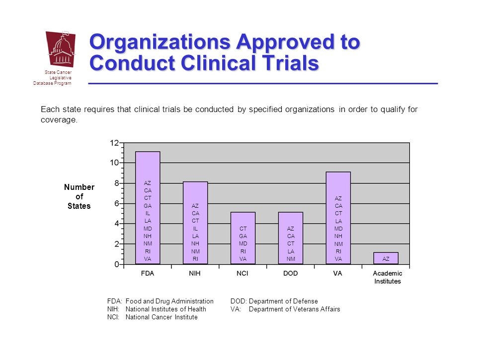 State Cancer Legislative Database Program Number of States Organizations Approved to Conduct Clinical Trials Each state requires that clinical trials