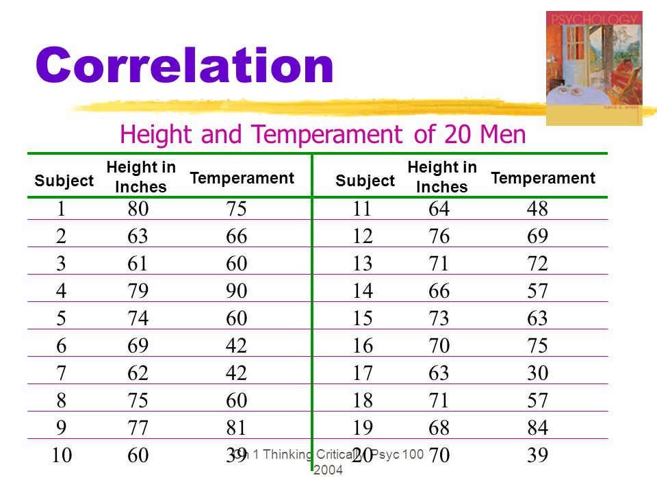Ch 1 Thinking Critically Psyc 100 2004 Correlation Height and Temperament of 20 Men 1 2 3 4 5 6 7 8 9 10 11 12 13 14 15 16 17 18 19 20 80 63 61 79 74