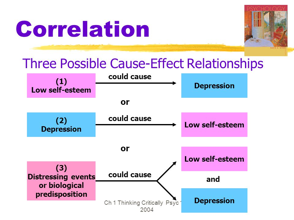 Ch 1 Thinking Critically Psyc 100 2004 Correlation Three Possible Cause-Effect Relationships (1) Low self-esteem Depression (2) Depression Low self-es