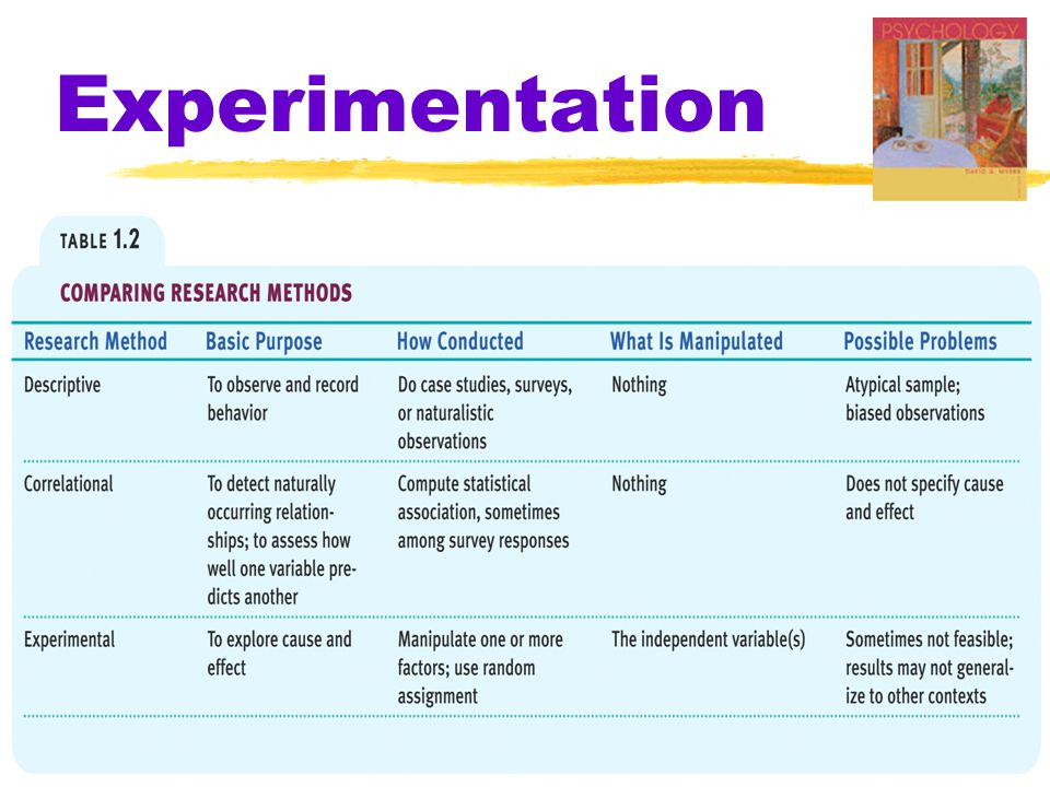 Ch 1 Thinking Critically Psyc 100 2004 Experimentation