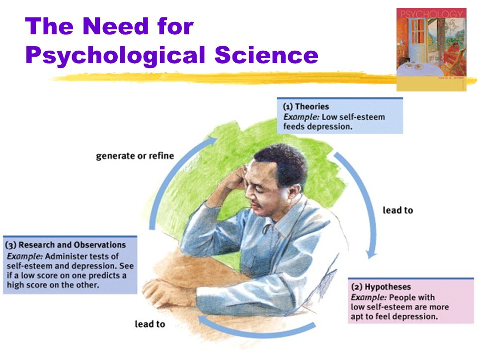 Ch 1 Thinking Critically Psyc 100 2004 The Need for Psychological Science  Operational Definition  a statement of procedures (operations) used to define research variables  Example-  intelligence may be operationally defined as what an intelligence test measures