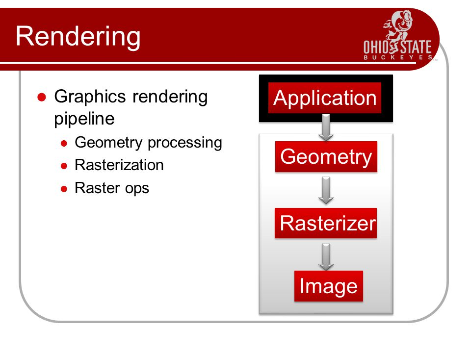 Rendering Graphics rendering pipeline Geometry processing Rasterization Raster ops Application Geometry Rasterizer Image