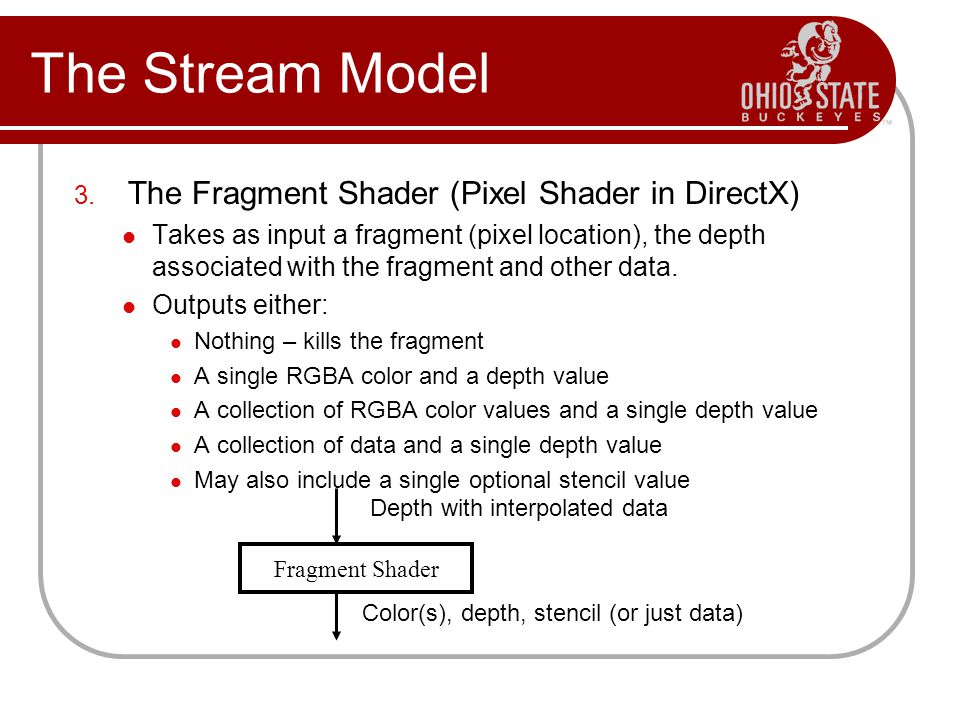 3. The Fragment Shader (Pixel Shader in DirectX) Takes as input a fragment (pixel location), the depth associated with the fragment and other data. Ou