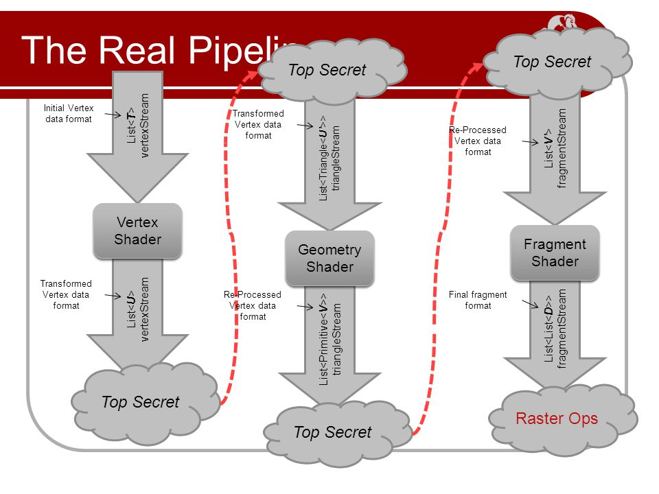 The Real Pipeline List vertexStream Top Secret List > triangleStream Top Secret List fragmentStream List > fragmentStream Top Secret Raster Ops Initial Vertex data format Transformed Vertex data format Re-Processed Vertex data format Final fragment format Process Data Vertex Shader Geometry Shader Fragment Shader