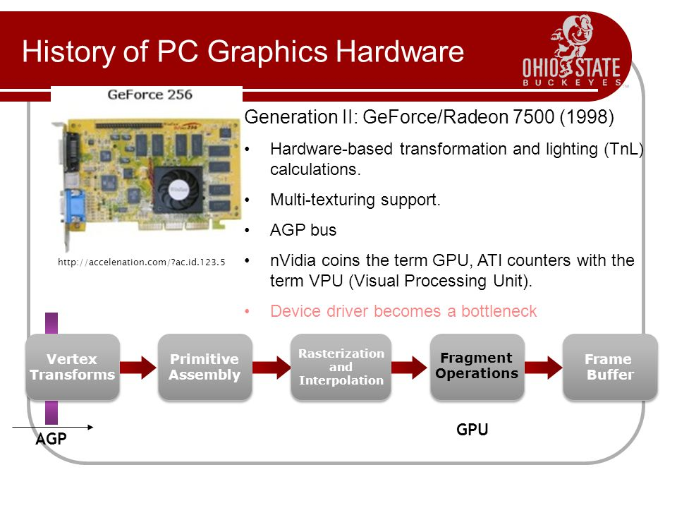 History of PC Graphics Hardware http://accelenation.com/ ac.id.123.5 Generation II: GeForce/Radeon 7500 (1998) Hardware-based transformation and lighting (TnL) calculations.