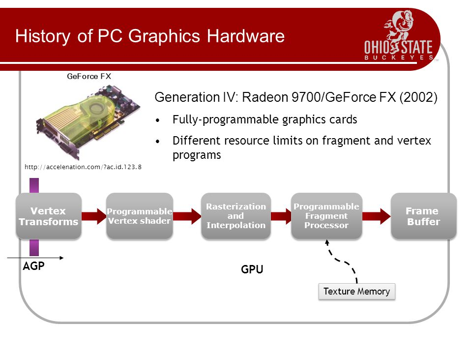 History of PC Graphics Hardware http://accelenation.com/ ac.id.123.8 Generation IV: Radeon 9700/GeForce FX (2002) Fully-programmable graphics cards Different resource limits on fragment and vertex programs Texture Memory AGP Vertex Transforms Vertex Transforms Frame Buffer Frame Buffer Rasterization and Interpolation Rasterization and Interpolation GPU Programmable Fragment Processor Programmable Fragment Processor Programmable Vertex shader Programmable Vertex shader