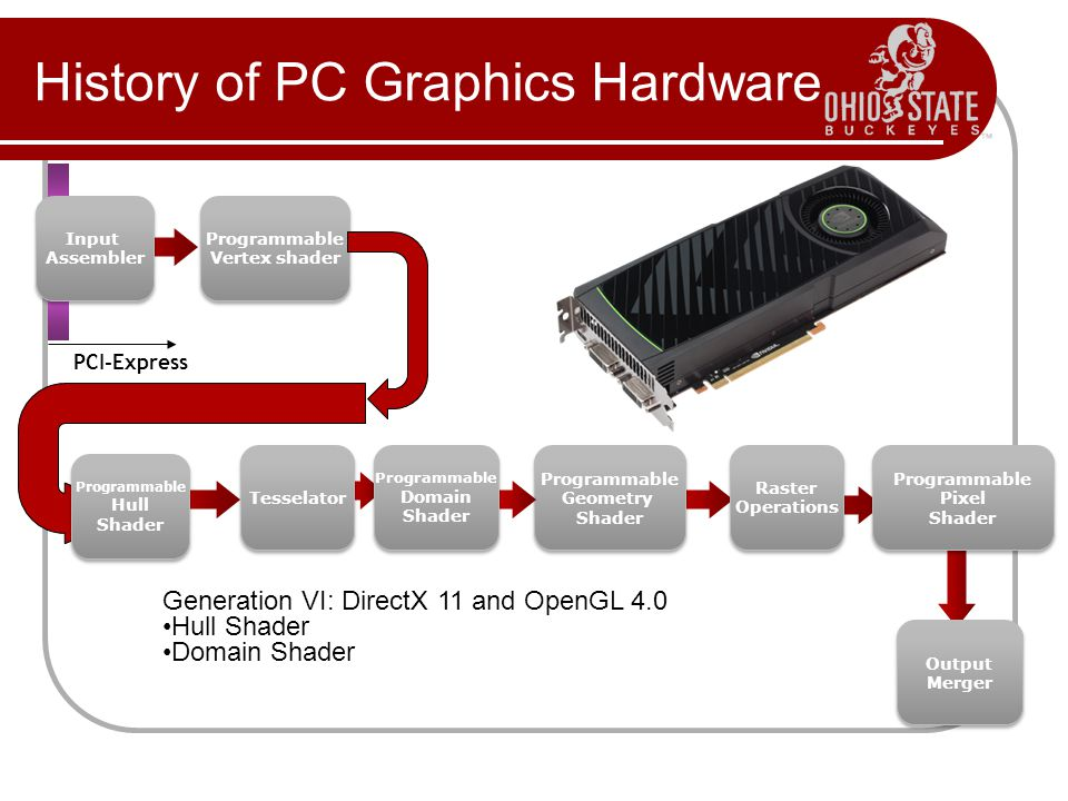 History of PC Graphics Hardware PCI-Express Input Assembler Input Assembler Programmable Pixel Shader Programmable Pixel Shader Raster Operations Raster Operations Programmable Geometry Shader Programmable Geometry Shader Programmable Vertex shader Programmable Vertex shader Output Merger Output Merger Programmable Hull Shader Programmable Hull Shader Tesselator Programmable Domain Shader Programmable Domain Shader Generation VI: DirectX 11 and OpenGL 4.0 Hull Shader Domain Shader