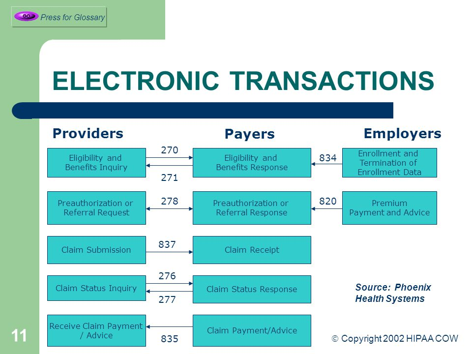 11 ELECTRONIC TRANSACTIONS Eligibility and Benefits Inquiry Claim Submission Claim Status Inquiry Receive Claim Payment / Advice Preauthorization or Referral Request Providers Eligibility and Benefits Response Claim Receipt Claim Status Response Claim Payment/Advice Preauthorization or Referral Response Enrollment and Termination of Enrollment Data Premium Payment and Advice Employers 270 271 837 276 835 820 834 278 277 Source: Phoenix Health Systems Payers  Copyright 2002 HIPAA COW Press for Glossary