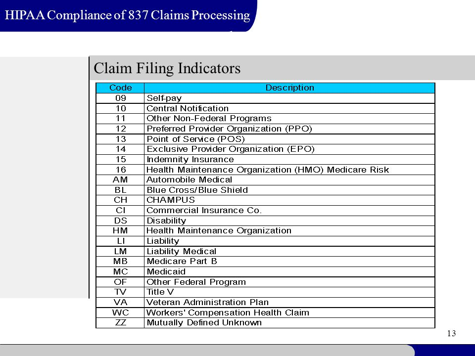 13 Claim Filing Indicators HIPAA Compliance of 837 Claims Processing