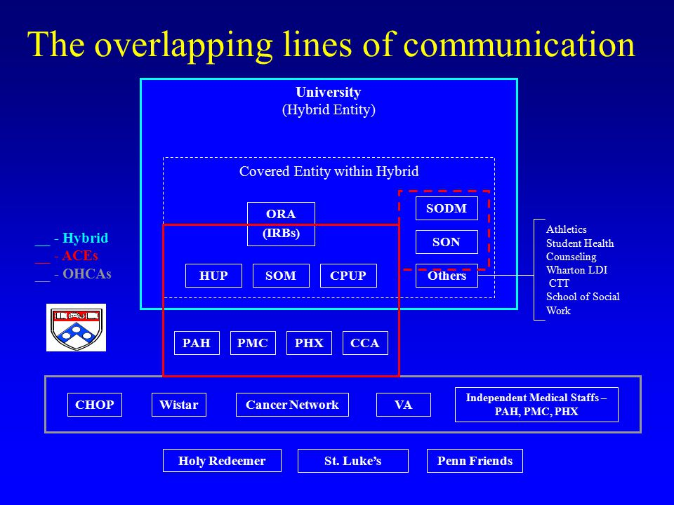 The overlapping lines of communication Health Care Component University (Hybrid Entity) SOM SON CPUP CHOPVA St.