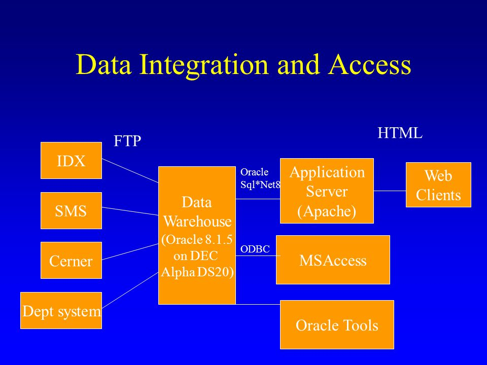 Data Integration and Access IDX SMS Cerner Dept system Data Warehouse (Oracle 8.1.5 on DEC Alpha DS20) Application Server (Apache) Web Clients MSAccess FTP Oracle Sql*Net8 HTML ODBC Oracle Tools