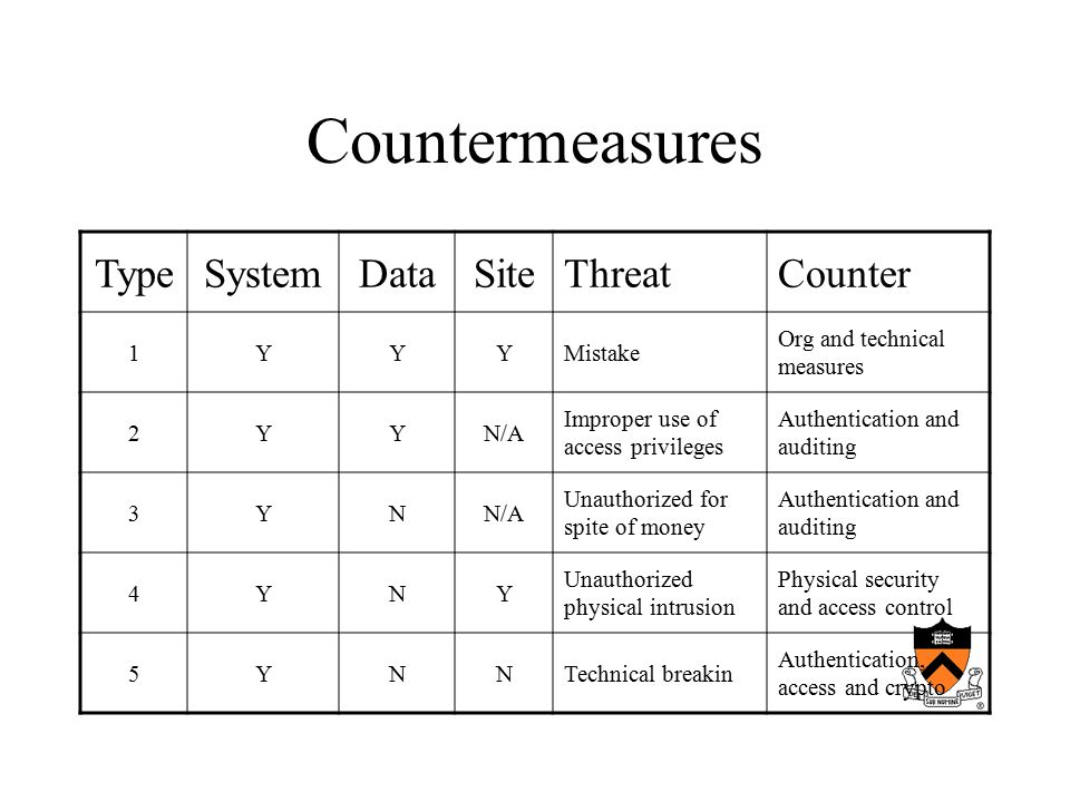 Countermeasures TypeSystemDataSiteThreatCounter 1YYYMistake Org and technical measures 2YYN/A Improper use of access privileges Authentication and auditing 3YNN/A Unauthorized for spite of money Authentication and auditing 4YNY Unauthorized physical intrusion Physical security and access control 5YNNTechnical breakin Authentication, access and crypto