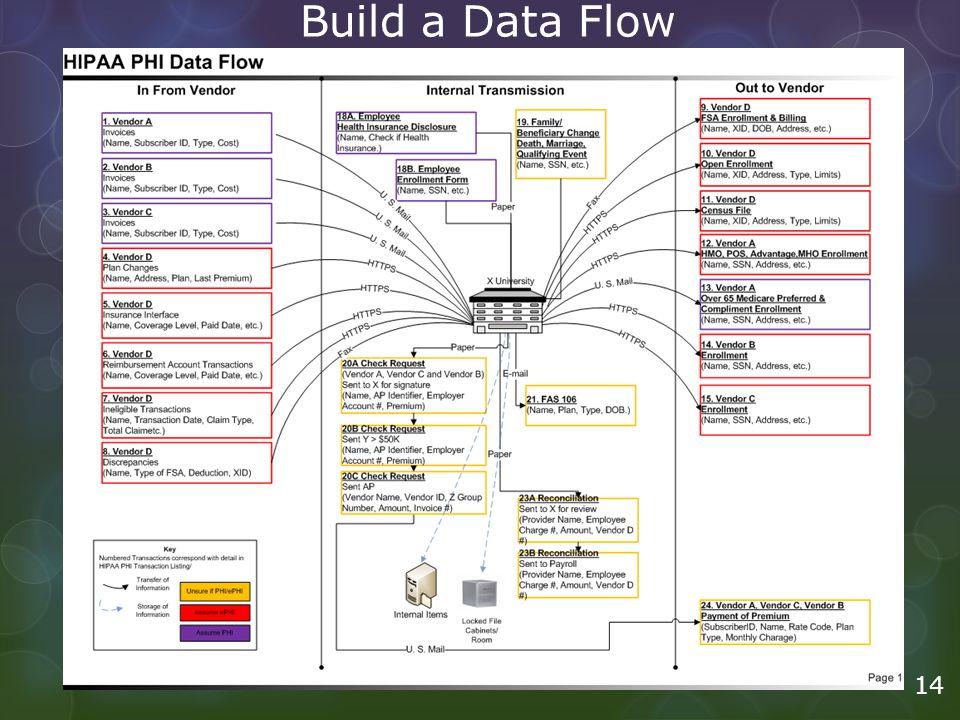 Build a Data Flow 14