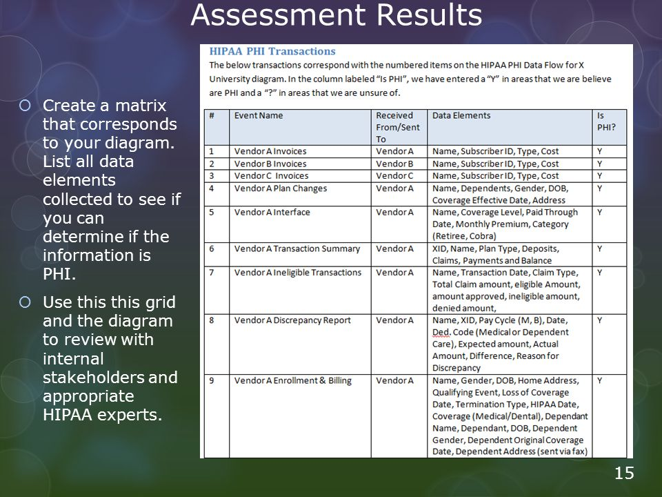 Assessment Results  Create a matrix that corresponds to your diagram. List all data elements collected to see if you can determine if the information