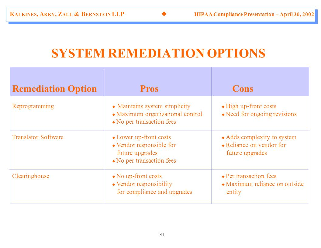 K ALKINES, A RKY, Z ALL & B ERNSTEIN LLP  HIPAA Compliance Presentation – April 30, 2002 31 Remediation Option Pros Cons Reprogramming  Maintains system simplicity  High up-front costs  Maximum organizational control  Need for ongoing revisions  No per transaction fees Translator Software  Lower up-front costs  Adds complexity to system  Vendor responsible for  Reliance on vendor for future upgrades  No per transaction fees Clearinghouse  No up-front costs  Per transaction fees  Vendor responsibility  Maximum reliance on outside for compliance and upgrades entity SYSTEM REMEDIATION OPTIONS