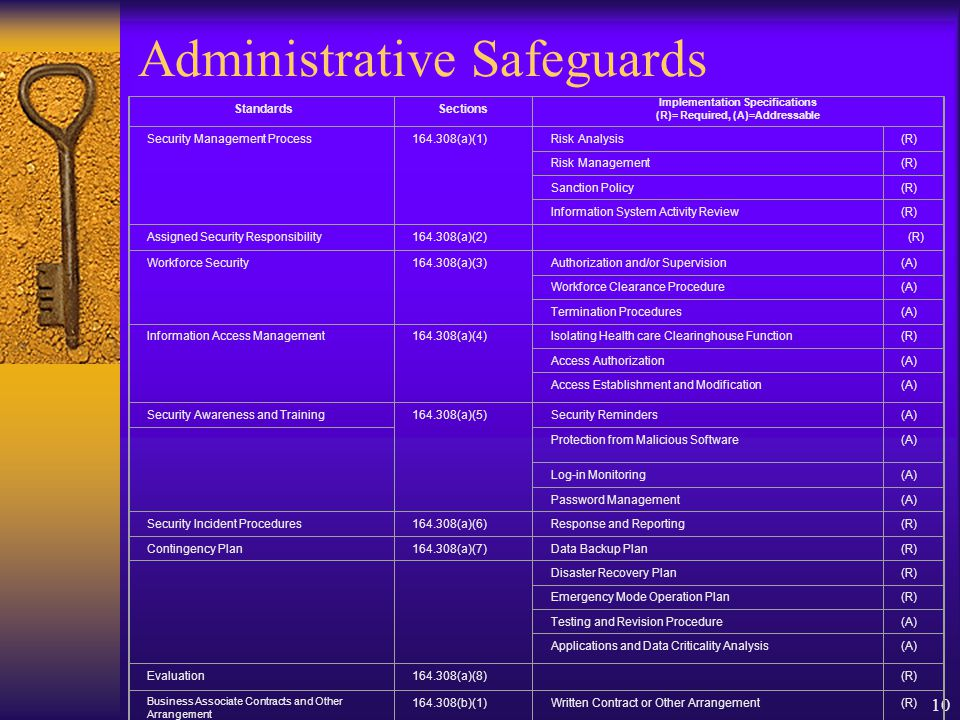 10 Administrative Safeguards StandardsSections Implementation Specifications (R)= Required, (A)=Addressable Security Management Process164.308(a)(1)Risk Analysis(R) Risk Management(R) Sanction Policy(R) Information System Activity Review(R) Assigned Security Responsibility164.308(a)(2) (R) Workforce Security164.308(a)(3)Authorization and/or Supervision(A) Workforce Clearance Procedure(A) Termination Procedures(A) Information Access Management164.308(a)(4)Isolating Health care Clearinghouse Function(R) Access Authorization(A) Access Establishment and Modification(A) Security Awareness and Training164.308(a)(5)Security Reminders(A) Protection from Malicious Software(A) Log-in Monitoring(A) Password Management(A) Security Incident Procedures164.308(a)(6)Response and Reporting(R) Contingency Plan164.308(a)(7)Data Backup Plan(R) Disaster Recovery Plan(R) Emergency Mode Operation Plan(R) Testing and Revision Procedure(A) Applications and Data Criticality Analysis(A) Evaluation164.308(a)(8) (R) Business Associate Contracts and Other Arrangement 164.308(b)(1)Written Contract or Other Arrangement(R)