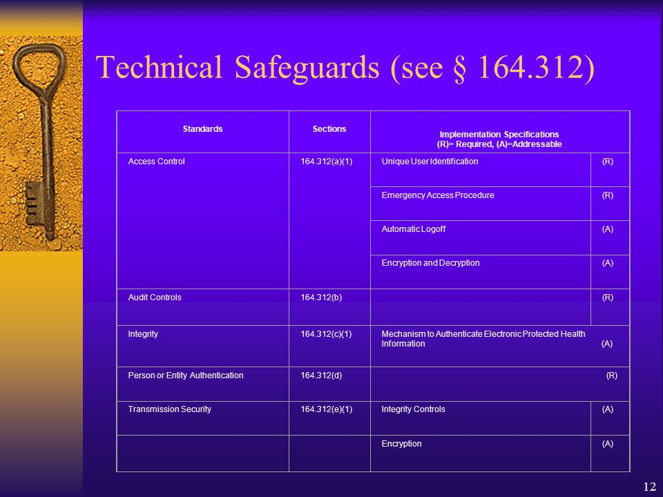 12 Technical Safeguards (see § 164.312) Standards Sections Implementation Specifications (R)= Required, (A)=Addressable Access Control164.312(a)(1)Unique User Identification(R) Emergency Access Procedure(R) Automatic Logoff(A) Encryption and Decryption(A) Audit Controls164.312(b) (R) Integrity164.312(c)(1)Mechanism to Authenticate Electronic Protected Health Information (A) Person or Entity Authentication164.312(d)(R) Transmission Security164.312(e)(1)Integrity Controls(A) Encryption(A)