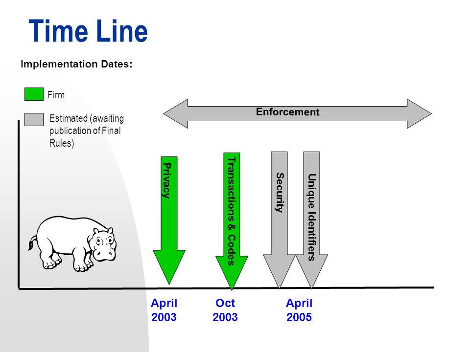 Time Line April 2003 Oct 2003 April 2005 Privacy Transactions & Codes Security Unique Identifiers Enforcement Firm Estimated (awaiting publication of Final Rules) Implementation Dates: