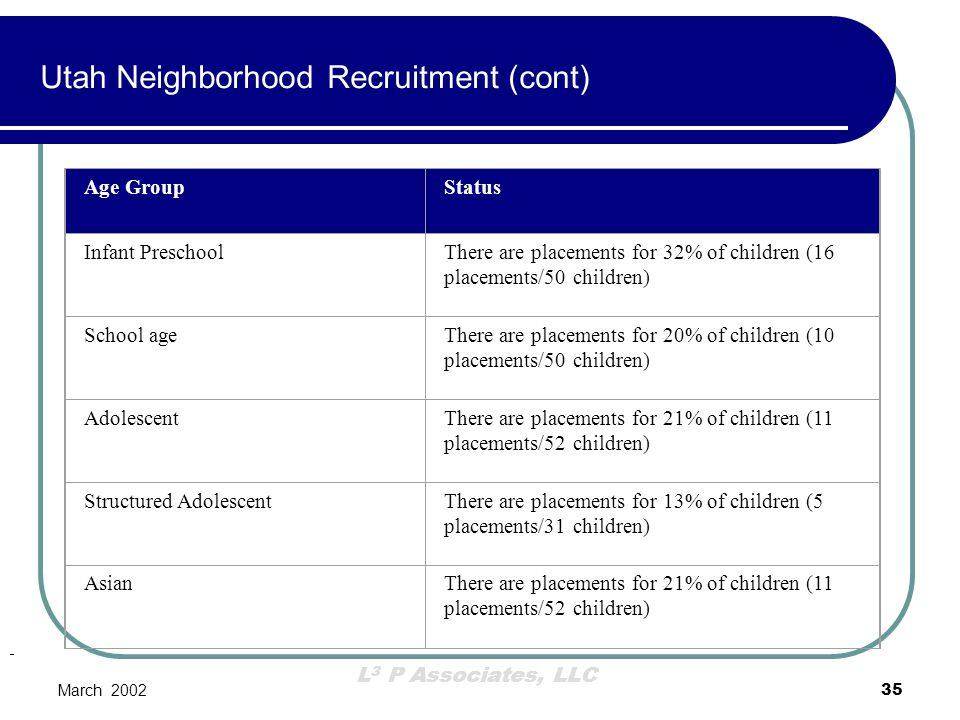 L 3 P Associates, LLC March 200235 Age GroupStatus Infant PreschoolThere are placements for 32% of children (16 placements/50 children) School ageTher