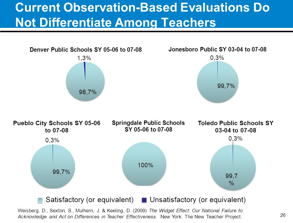 Current Observation-Based Evaluations Do Not Differentiate Among Teachers 26 Weisberg, D., Sexton, S., Mulhern, J.