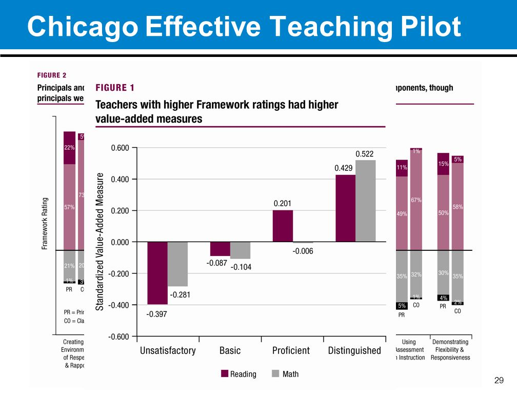Chicago Effective Teaching Pilot 29