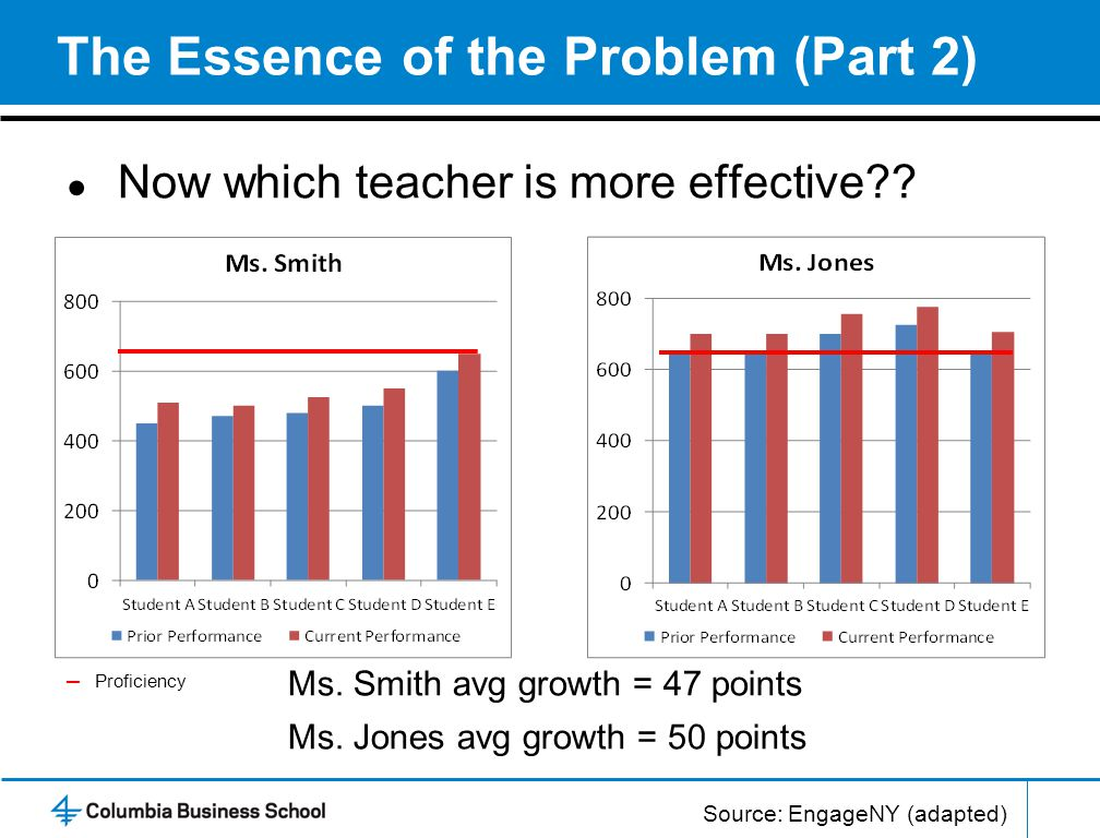 The Essence of the Problem (Part 2) ● Now which teacher is more effective .