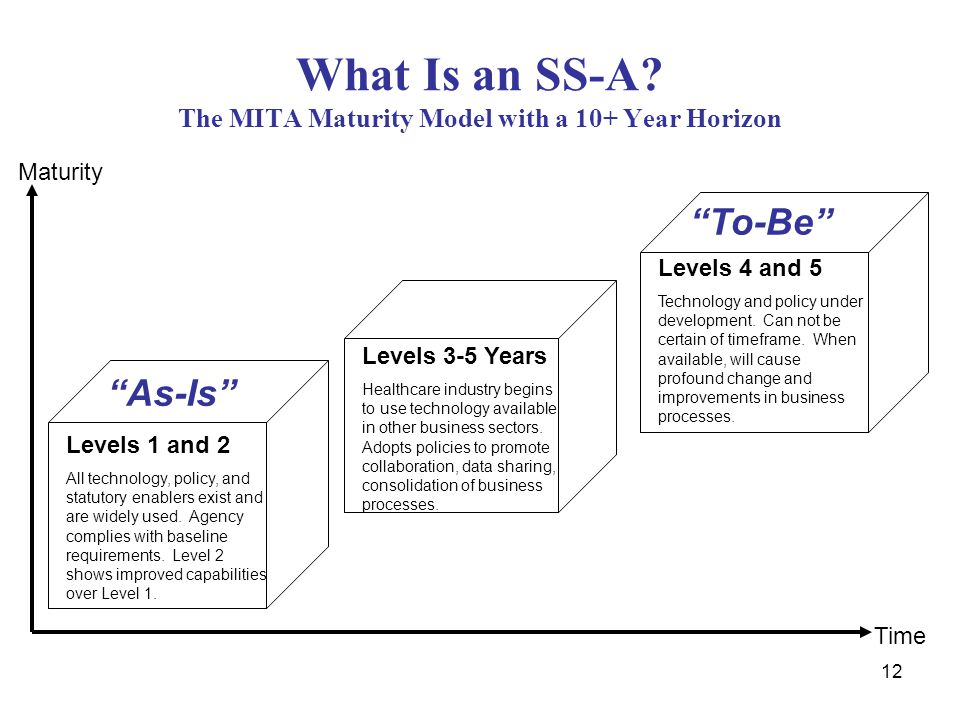 12 What Is an SS-A? The MITA Maturity Model with a 10+ Year Horizon Levels 1 and 2 All technology, policy, and statutory enablers exist and are widely