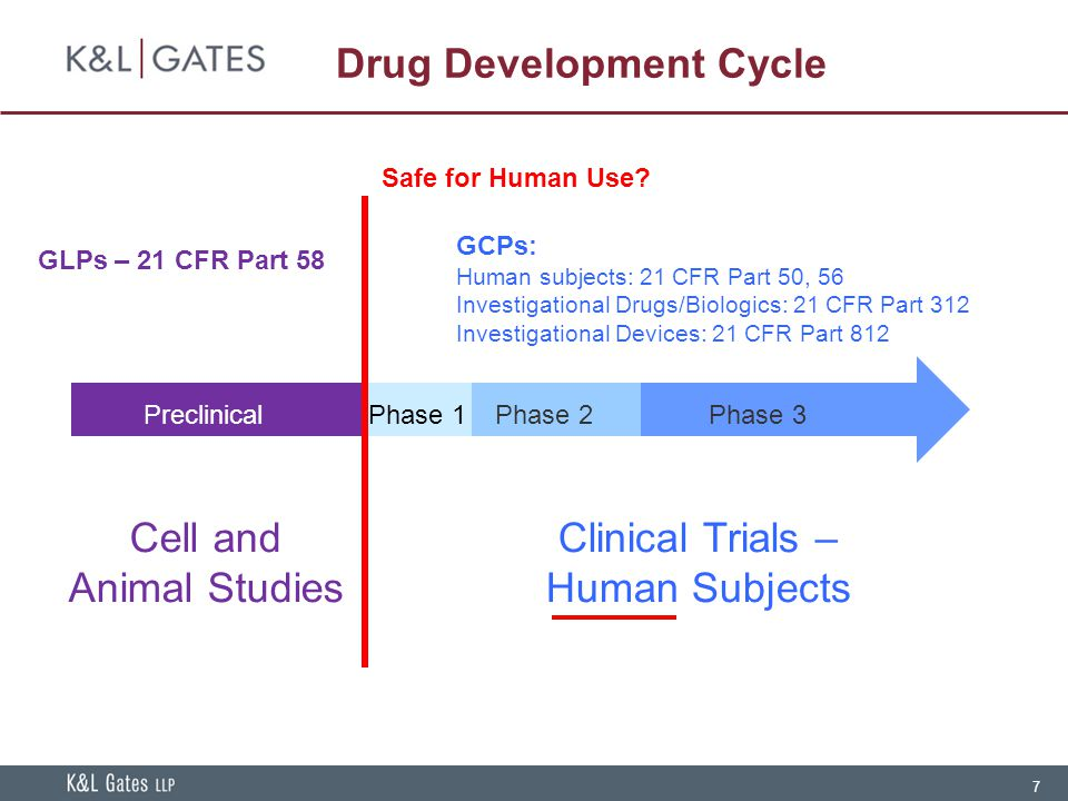 7 PreclinicalPhase 1Phase 2Phase 3 GLPs – 21 CFR Part 58 GCPs: Human subjects: 21 CFR Part 50, 56 Investigational Drugs/Biologics: 21 CFR Part 312 Inv