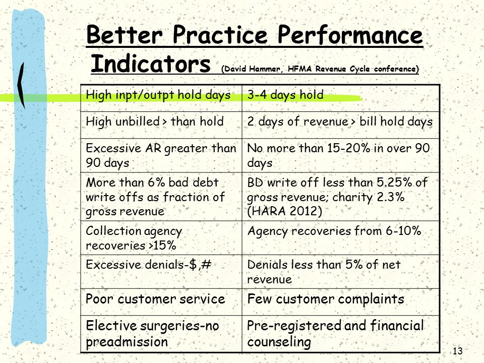 13 Better Practice Performance Indicators (David Hammer, HFMA Revenue Cycle conference) High inpt/outpt hold days3-4 days hold High unbilled > than ho