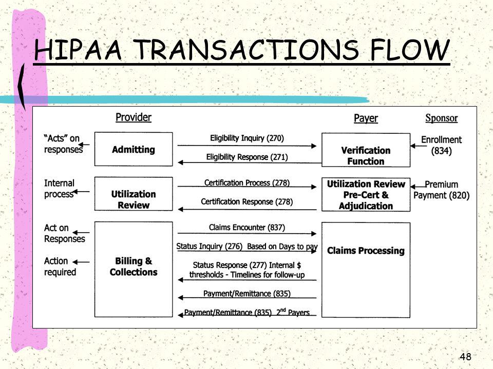 48 HIPAA TRANSACTIONS FLOW