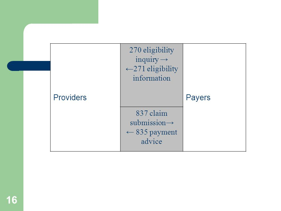 16 Providers 270 eligibility inquiry → ←271 eligibility information Payers 837 claim submission→ ← 835 payment advice