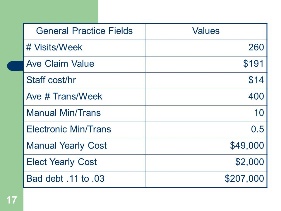 17 General Practice FieldsValues # Visits/Week260 Ave Claim Value$191 Staff cost/hr$14 Ave # Trans/Week400 Manual Min/Trans10 Electronic Min/Trans0.5 Manual Yearly Cost$49,000 Elect Yearly Cost$2,000 Bad debt.11 to.03$207,000