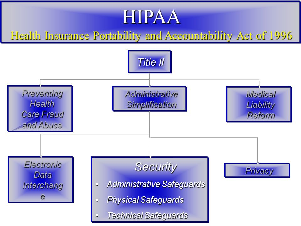 HIPAA Health Insurance Portability and Accountability Act of 1996 Title II Preventing Health Care Fraud and Abuse Administrative Simplification Medical Liability Reform Security Security Administrative SafeguardsAdministrative Safeguards Physical SafeguardsPhysical Safeguards Technical SafeguardsTechnical Safeguards Electronic Data Interchang e Privacy