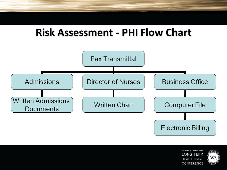 Risk Assessment - PHI Flow Chart Fax Transmittal Admissions Written Admissions Documents Director of Nurses Written Chart Business Office Computer Fil