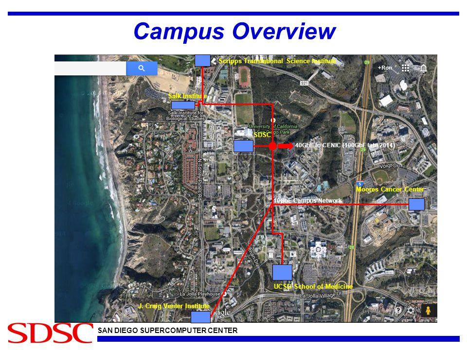 SAN DIEGO SUPERCOMPUTER CENTER Campus Overview SDSC Moores Cancer Center UCSD School of Medicine Salk Institute Scripps Translational Science Institute J.